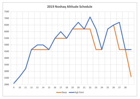Noshaq Altitude Schedule